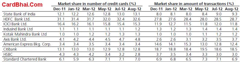 Credit Card Market Share India