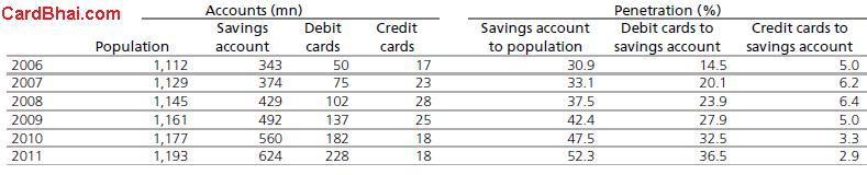 Savings-Debit-Credit