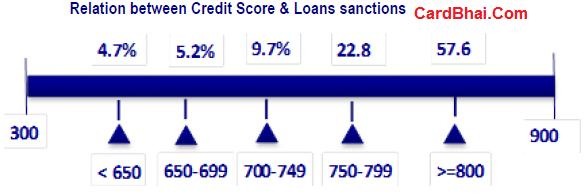 CIBIL Loan Approval Success Rate