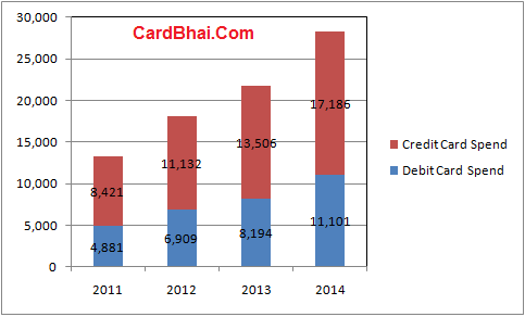 Total-Debit-Credit-Card-Spend-India