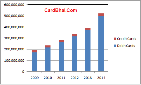 Total-Debit-Credit-Cards-India