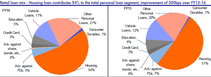india-retail-loan-mix